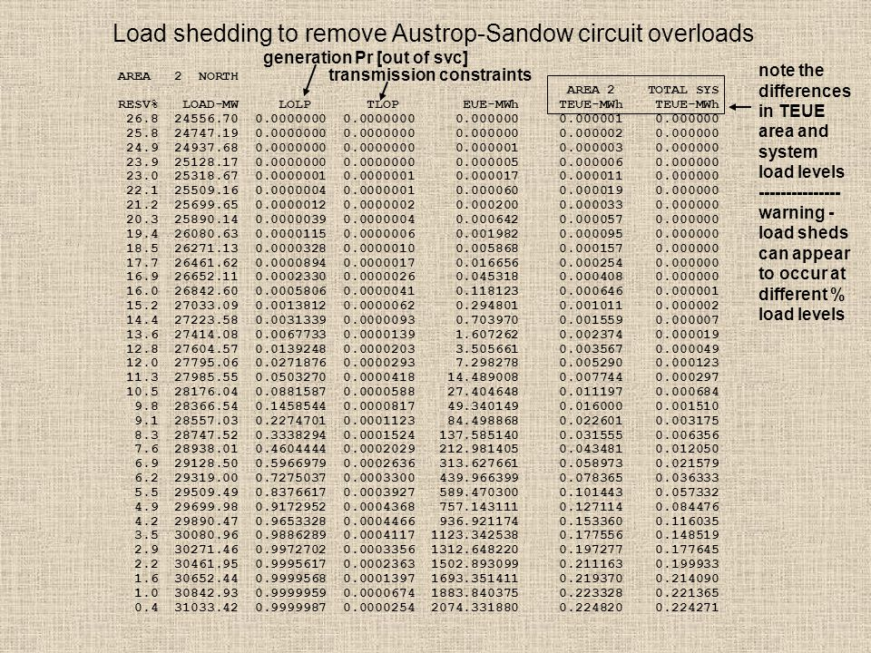 Load shedding to remove Austrop-Sandow circuit overloads AREA 2 NORTH AREA 2 TOTAL SYS RESV% LOAD-MW LOLP TLOP EUE-MWh TEUE-MWh TEUE-MWh 26.8 24556.70 0.0000000 0.0000000 0.000000 0.000001 0.000000 25.8 24747.19 0.0000000 0.0000000 0.000000 0.000002 0.000000 24.9 24937.68 0.0000000 0.0000000 0.000001 0.000003 0.000000 23.9 25128.17 0.0000000 0.0000000 0.000005 0.000006 0.000000 23.0 25318.67 0.0000001 0.0000001 0.000017 0.000011 0.000000 22.1 25509.16 0.0000004 0.0000001 0.000060 0.000019 0.000000 21.2 25699.65 0.0000012 0.0000002 0.000200 0.000033 0.000000 20.3 25890.14 0.0000039 0.0000004 0.000642 0.000057 0.000000 19.4 26080.63 0.0000115 0.0000006 0.001982 0.000095 0.000000 18.5 26271.13 0.0000328 0.0000010 0.005868 0.000157 0.000000 17.7 26461.62 0.0000894 0.0000017 0.016656 0.000254 0.000000 16.9 26652.11 0.0002330 0.0000026 0.045318 0.000408 0.000000 16.0 26842.60 0.0005806 0.0000041 0.118123 0.000646 0.000001 15.2 27033.09 0.0013812 0.0000062 0.294801 0.001011 0.000002 14.4 27223.58 0.0031339 0.0000093 0.703970 0.001559 0.000007 13.6 27414.08 0.0067733 0.0000139 1.607262 0.002374 0.000019 12.8 27604.57 0.0139248 0.0000203 3.505661 0.003567 0.000049 12.0 27795.06 0.0271876 0.0000293 7.298278 0.005290 0.000123 11.3 27985.55 0.0503270 0.0000418 14.489008 0.007744 0.000297 10.5 28176.04 0.0881587 0.0000588 27.404648 0.011197 0.000684 9.8 28366.54 0.1458544 0.0000817 49.340149 0.016000 0.001510 9.1 28557.03 0.2274701 0.0001123 84.498868 0.022601 0.003175 8.3 28747.52 0.3338294 0.0001524 137.585140 0.031555 0.006356 7.6 28938.01 0.4604444 0.0002029 212.981405 0.043481 0.012050 6.9 29128.50 0.5966979 0.0002636 313.627661 0.058973 0.021579 6.2 29319.00 0.7275037 0.0003300 439.966399 0.078365 0.036333 5.5 29509.49 0.8376617 0.0003927 589.470300 0.101443 0.057332 4.9 29699.98 0.9172952 0.0004368 757.143111 0.127114 0.084476 4.2 29890.47 0.9653328 0.0004466 936.921174 0.153360 0.116035 3.5 30080.96 0.9886289 0.0004117 1123.342538 0.177556 0.148519 2.9 30271.46 0.9972702