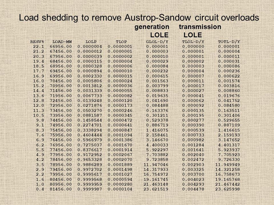 Load shedding to remove Austrop-Sandow circuit overloads RESV% LOAD-MW LOLP TLOP GLOL-D/Y TLOL-D/Y TOTL-D/Y 22.1 66956.00 0.0000004 0.0000001 0.000001 0.000000 0.000001 21.2 67456.00 0.0000012 0.0000001 0.000003 0.000001 0.000004 20.3 67956.00 0.0000039 0.0000002 0.000010 0.000001 0.000011 19.4 68456.00 0.0000115 0.0000004 0.000029 0.000002 0.000031 18.5 68956.00 0.0000328 0.0000006 0.000084 0.000003 0.000086 17.7 69456.00 0.0000894 0.0000010 0.000232 0.000004 0.000236 16.9 69956.00 0.0002330 0.0000015 0.000615 0.000007 0.000622 16.0 70456.00 0.0005806 0.0000024 0.001563 0.000011 0.001574 15.2 70956.00 0.0013812 0.0000036 0.003799 0.000017 0.003816 14.4 71456.00 0.0031339 0.0000055 0.008833 0.000027 0.008860 13.6 71956.00 0.0067733 0.0000082 0.019635 0.000041 0.019676 12.8 72456.00 0.0139248 0.0000120 0.041690 0.000062 0.041752 12.0 72956.00 0.0271876 0.0000173 0.084488 0.000092 0.084580 11.3 73456.00 0.0503270 0.0000246 0.163376 0.000135 0.163511 10.5 73956.00 0.0881587 0.0000345 0.301211 0.000195 0.301406 9.8 74456.00 0.1458544 0.0000472 0.529378 0.000277 0.529655 9.1 74956.00 0.2274701 0.0000641 0.886719 0.000390 0.887109 8.3 75456.00 0.3338294 0.0000847 1.416075 0.000539 1.416615 7.6 75956.00 0.4604444 0.0001094 2.158461 0.000733 2.159193 6.9 76456.00 0.5966979 0.0001386 3.146670 0.000982 3.147652 6.2 76956.00 0.7275037 0.0001670 4.400033 0.001284 4.401317 5.5 77456.00 0.8376617 0.0001914 5.922297 0.001641 5.923937 4.9 77956.00 0.9172952 0.0002067 7.703882 0.002040 7.705923 4.2 78456.00 0.9653328 0.0002070 9.723858 0.002472 9.726330 3.5 78956.00 0.9886289 0.0001889 11.947046 0.002903 11.949949 2.9 79456.00 0.9972702 0.0001498 14.317933 0.003325 14.321258 2.2 79956.00 0.9995617 0.0001027 16.754972 0.003700 16.758673 1.6 80456.00 0.9999568 0.0000594 19.161745 0.004023 19.165768 1.0 80956.00 0.9999959 0.0000280 21.463148 0.004293 21.467442 0.4 81456.00 0.9999987 0.0000104 23.621519 0.004478 23.625998 generation transmission LOLE LOLE
