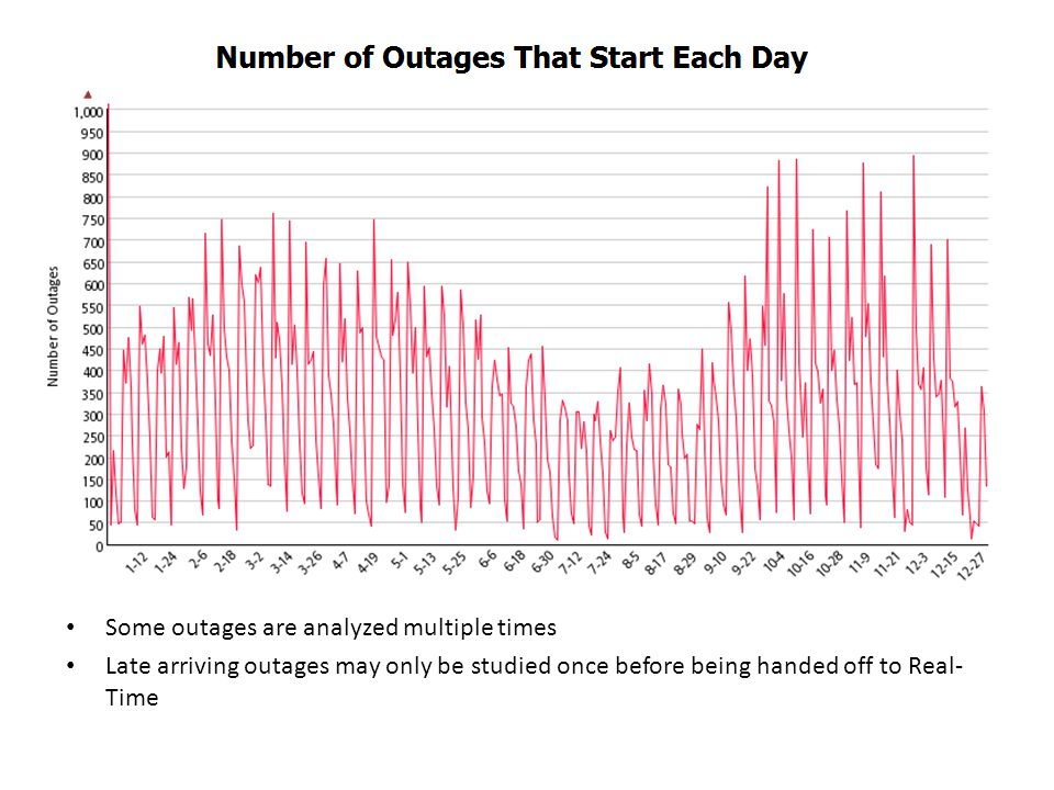 Some outages are analyzed multiple times Late arriving outages may only be studied once before being handed off to Real- Time