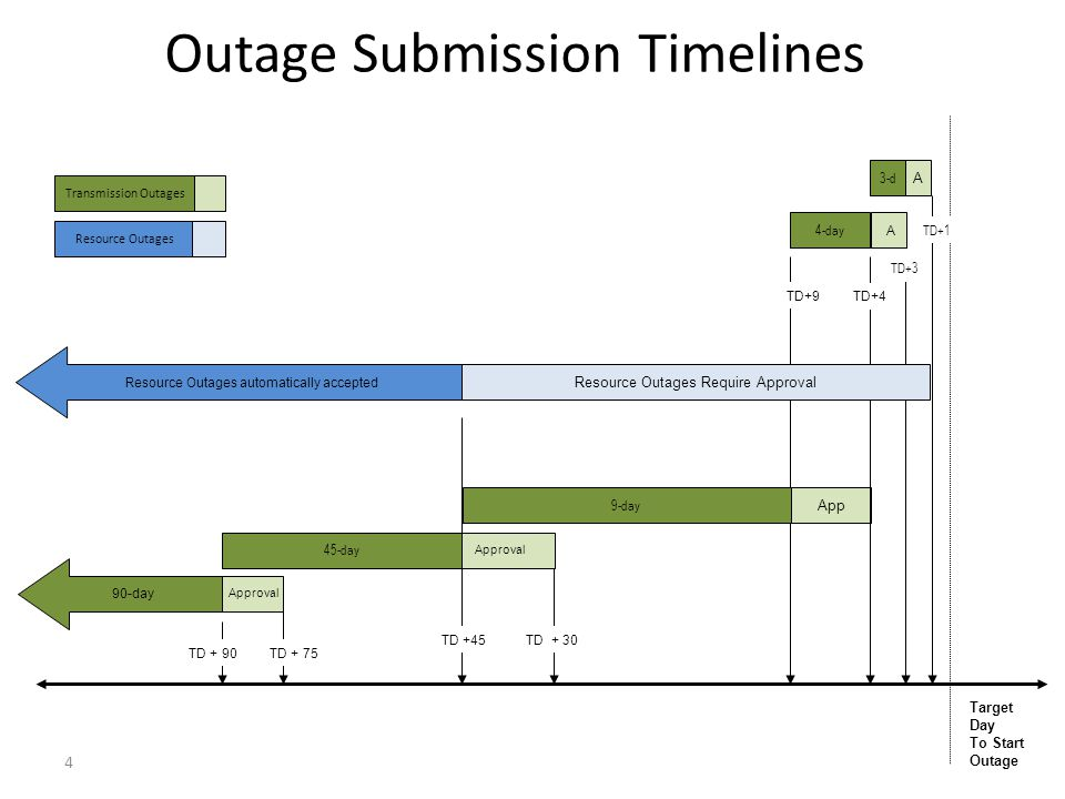 Outage Submission Timelines App Approval Target Day To Start Outage TD +45 TD + 30 A TD+9 TD+4 TD+3 TD+1 Approval TD + 90 TD + 75 90-day A 4-day 9-day 45-day 3-d Resource Outages automatically accepted Resource Outages Require Approval Transmission Outages Resource Outages 4
