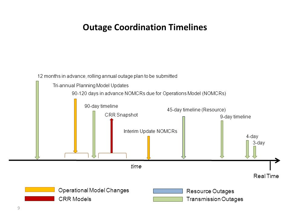 Real Time 12 months in advance, rolling annual outage plan to be submitted 90-120 days in advance NOMCRs due for Operations Model (NOMCRs) 90-day timeline 45-day timeline (Resource) time 4-day 3-day 9-day timeline CRR Snapshot Interim Update NOMCRs Transmission Outages Operational Model Changes CRR Models Outage Coordination Timelines Tri-annual Planning Model Updates 9 Resource Outages