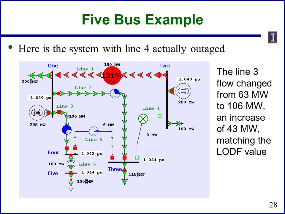 Five Bus Example Here is the system with line 4 actually outaged 28 The line 3 flow changed from 63 MW to 106 MW, an increase of 43 MW, matching the L