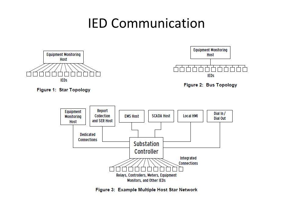 IED Communication