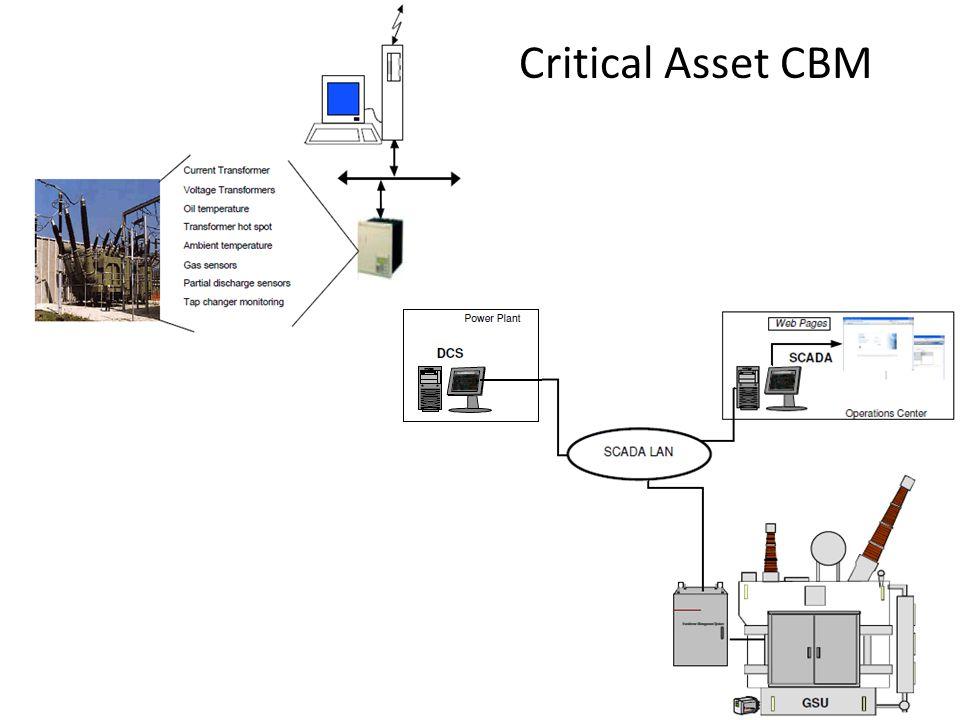 Critical Asset CBM