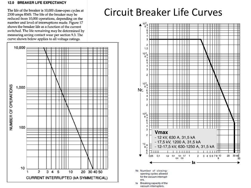 Circuit Breaker Life Curves