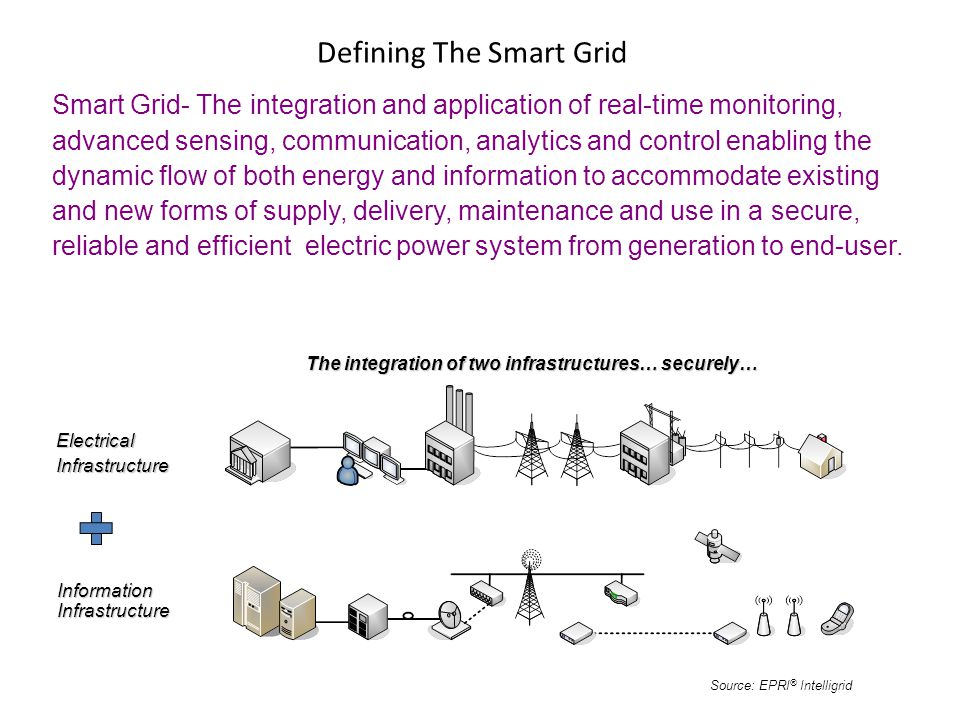 Defining The Smart Grid Source: EPRI ® Intelligrid Smart Grid- The integration and application of real-time monitoring, advanced sensing, communication, analytics and control enabling the dynamic flow of both energy and information to accommodate existing and new forms of supply, delivery, maintenance and use in a secure, reliable and efficient electric power system from generation to end-user.