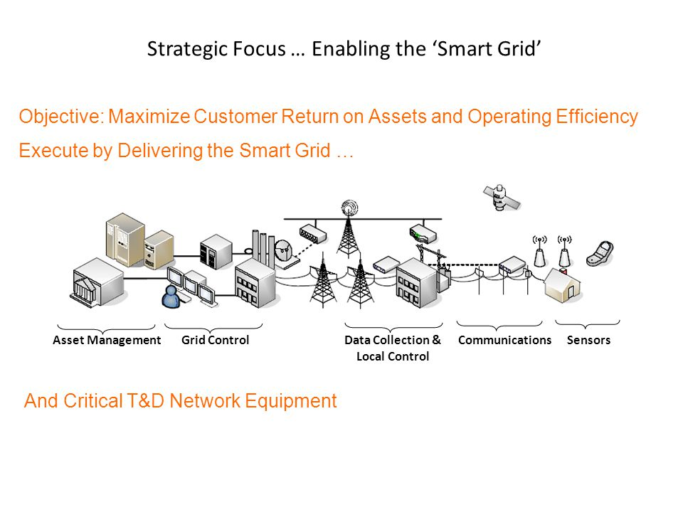 Asset ManagementGrid ControlData Collection & Local Control SensorsCommunications Strategic Focus … Enabling the 'Smart Grid' Objective: Maximize Customer Return on Assets and Operating Efficiency Execute by Delivering the Smart Grid … And Critical T&D Network Equipment