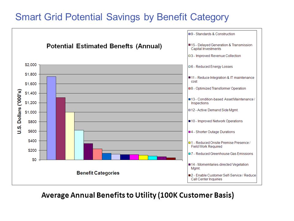 Smart Grid Potential Savings by Benefit Category Average Annual Benefits to Utility (100K Customer Basis)