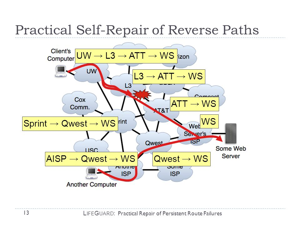 13 L IFE G UARD : Practical Repair of Persistent Route Failures WS ATT → WS UW → L3 → ATT → WS Sprint → Qwest → WS AISP → Qwest → WS L3 → ATT → WS Qwest → WS Practical Self-Repair of Reverse Paths