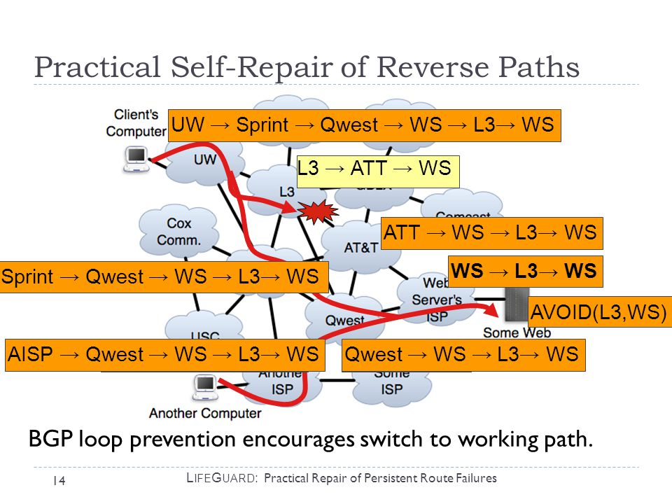 14 L IFE G UARD : Practical Repair of Persistent Route Failures WS ATT → WS UW → L3 → ATT → WS Sprint → Qwest → WS AISP → Qwest → WS ? Qwest → WS UW →