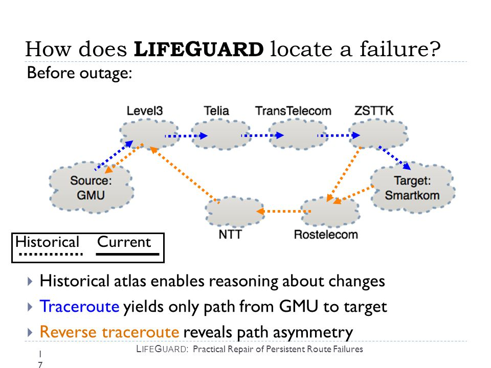 17 L IFE G UARD : Practical Repair of Persistent Route Failures  Historical atlas enables reasoning about changes  Traceroute yields only path from GMU to target  Reverse traceroute reveals path asymmetry How does L IFE G UARD locate a failure.