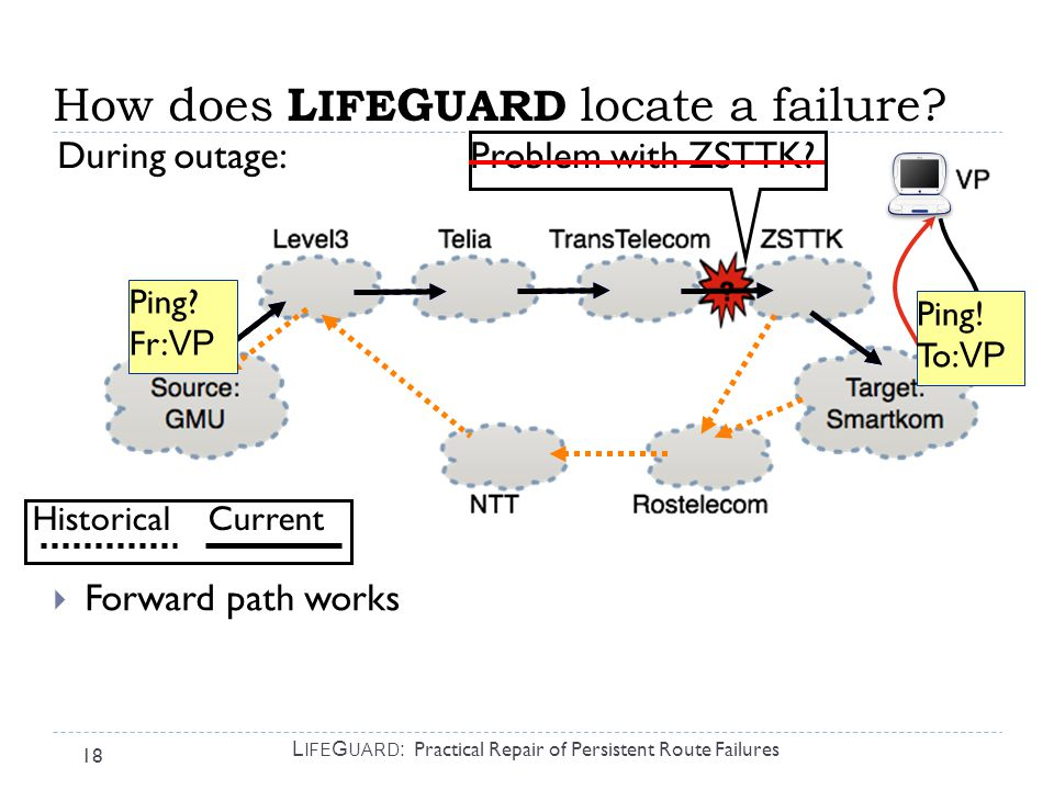 18 L IFE G UARD : Practical Repair of Persistent Route Failures  Forward path works Problem with ZSTTK.
