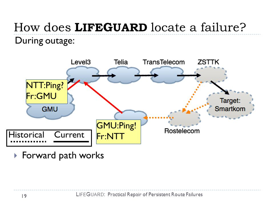 19 L IFE G UARD : Practical Repair of Persistent Route Failures  Forward path works How does L IFE G UARD locate a failure.