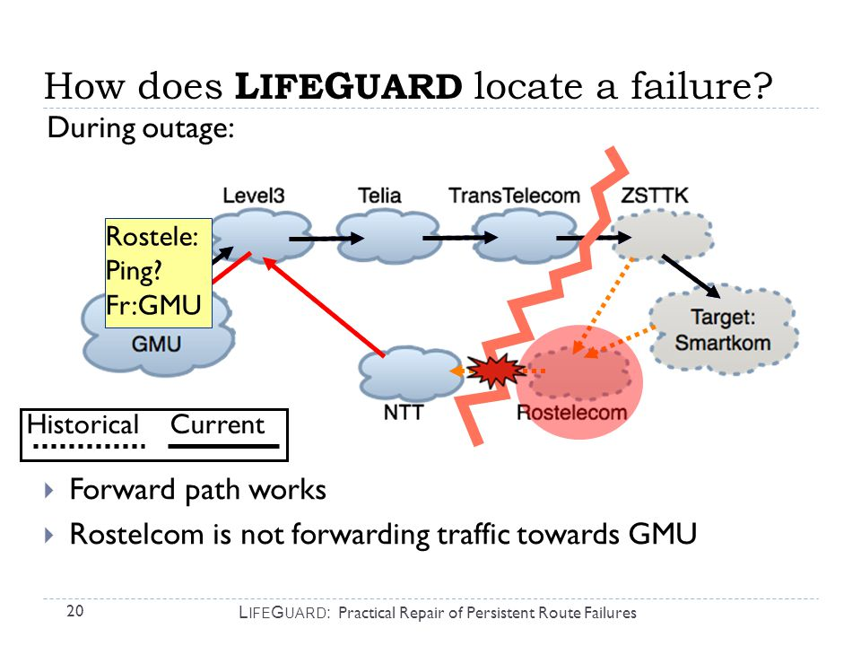 20 L IFE G UARD : Practical Repair of Persistent Route Failures  Forward path works  Rostelcom is not forwarding traffic towards GMU Rostele: Ping.