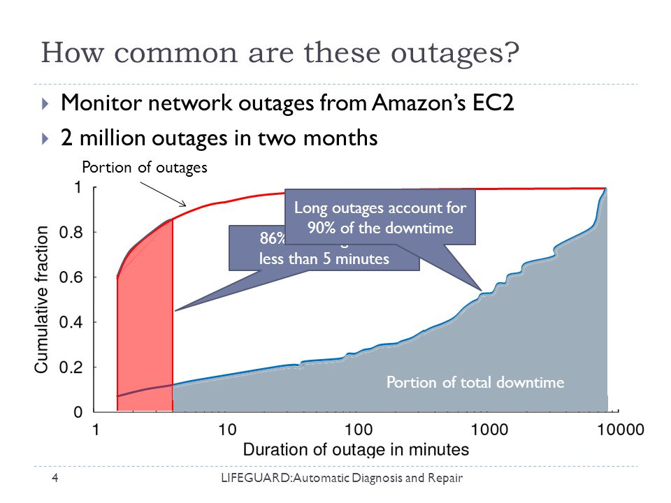 That's outage avoidance  How do we detect outages in the first place.