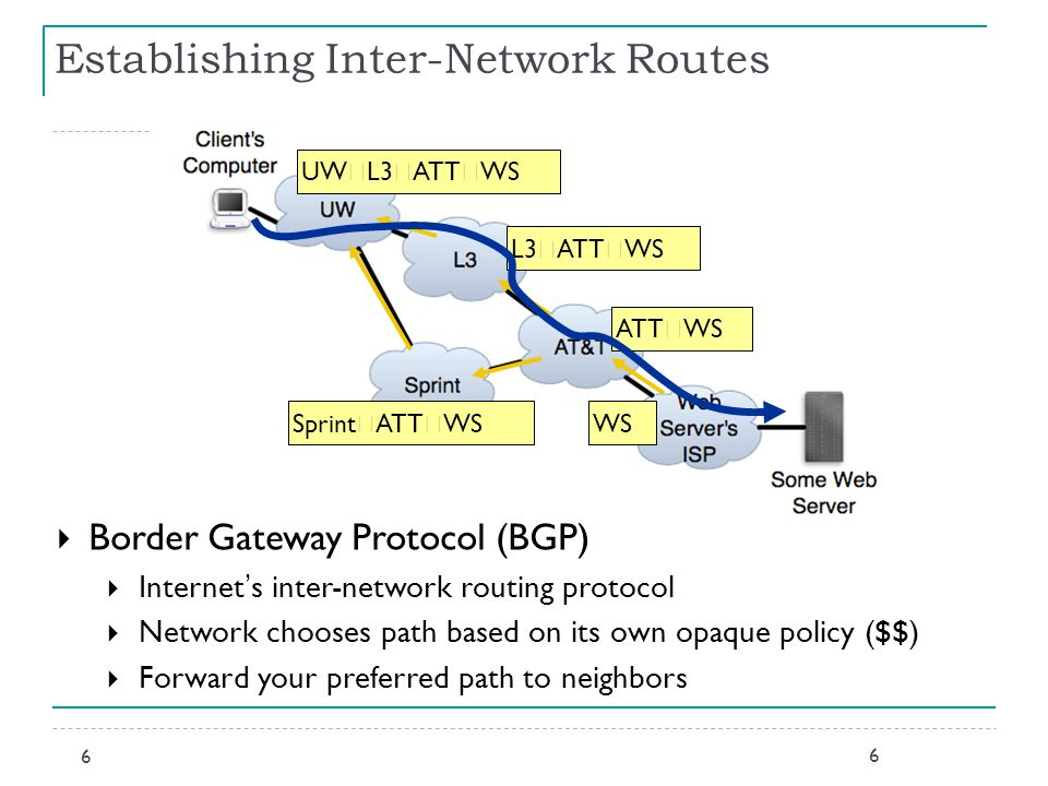 6 6 Establishing Inter-Network Routes  Border Gateway Protocol (BGP)  Internet ' s inter-network routing protocol  Network chooses path based on its own opaque policy ($$)  Forward your preferred path to neighbors WS ATT  WS Sprint  ATT  WS L3  ATT  WS UW  L3  ATT  WS