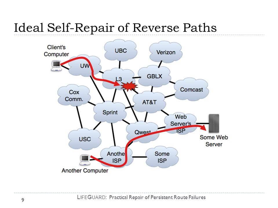 10 L IFE G UARD : Practical Repair of Persistent Route Failures A Mechanism for Failure Avoidance  Forward path: Choose route that avoids ISP or ISP-ISP link  Reverse path: Want others to choose paths to my prefix P that avoid ISP or ISP-ISP link X  Want a BGP announcement AVOID(X,P):  Any ISP with a route to P that avoids X uses such a route  Any ISP not using X need only pass on the announcement