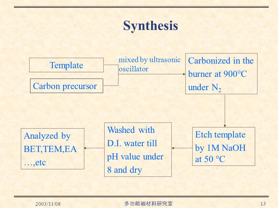 2003/11/08 多功能碳材料研究室 13 Synthesis Carbonized in the burner at 900  C under N 2 Template Carbon precursor mixed by ultrasonic oscillator Etch template by 1M NaOH at 50  C Washed with D.I.