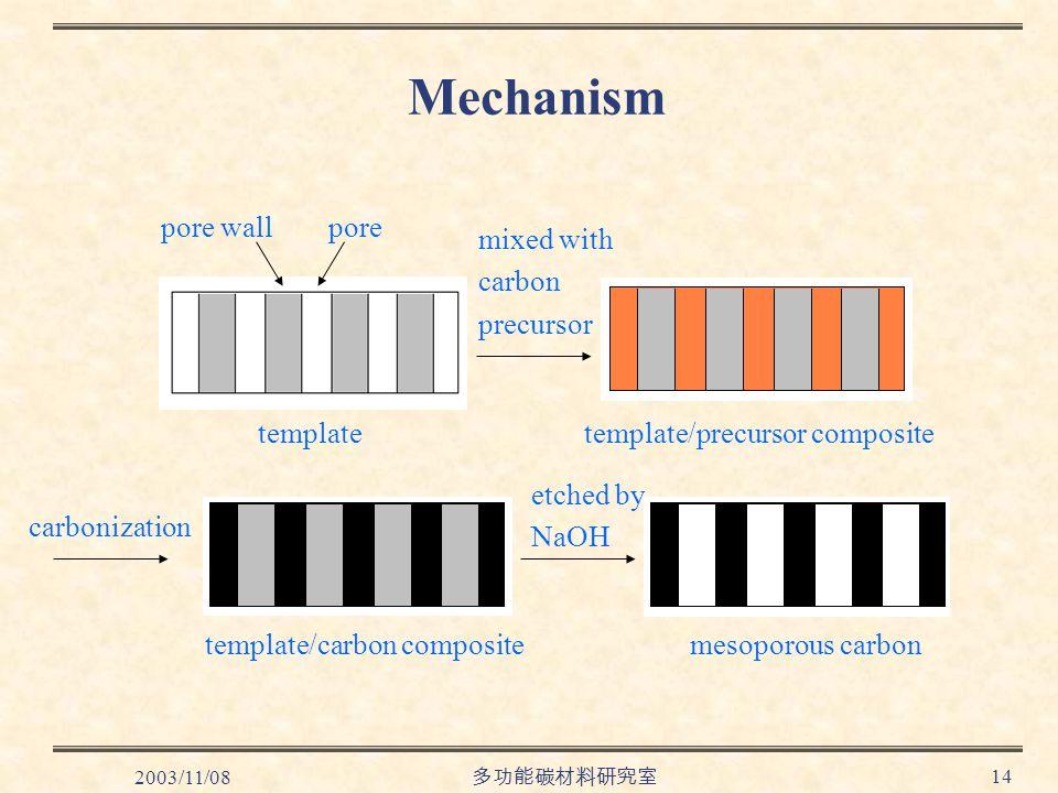 2003/11/08 多功能碳材料研究室 14 Mechanism carbonization template pore wallpore mixed with carbon precursor etched by NaOH template/precursor composite template/carbon compositemesoporous carbon