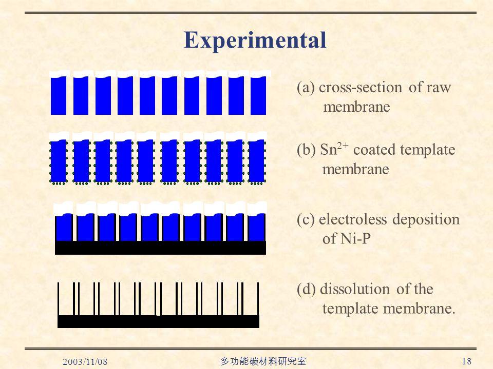 2003/11/08 多功能碳材料研究室 18 (a) cross-section of raw membrane (b) Sn 2+ coated template membrane (c) electroless deposition of Ni-P (d) dissolution of the template membrane.