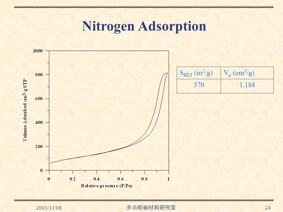 2003/11/08 多功能碳材料研究室 24 Nitrogen Adsorption S BET (m 2 /g)V p (cm 3 /g) 3701.188