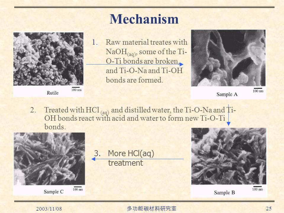 2003/11/08 多功能碳材料研究室 25 Mechanism 1.Raw material treates with NaOH (aq), some of the Ti- O-Ti bonds are broken, and Ti-O-Na and Ti-OH bonds are formed.