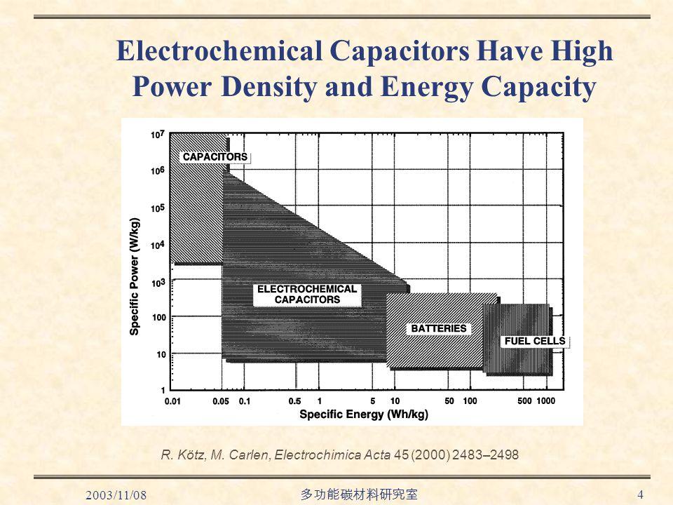 2003/11/08 多功能碳材料研究室 4 Electrochemical Capacitors Have High Power Density and Energy Capacity R.