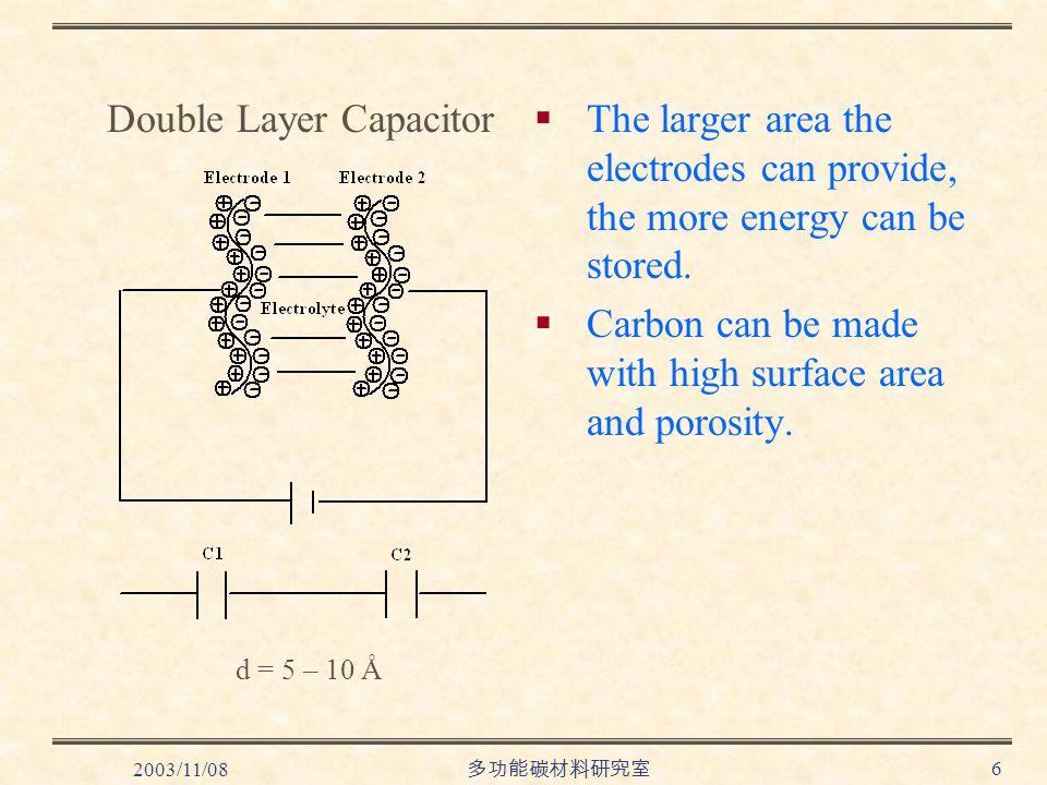 2003/11/08 多功能碳材料研究室 6  The larger area the electrodes can provide, the more energy can be stored.