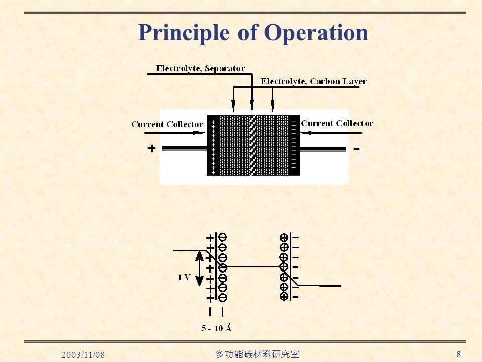 2003/11/08 多功能碳材料研究室 8 Principle of Operation