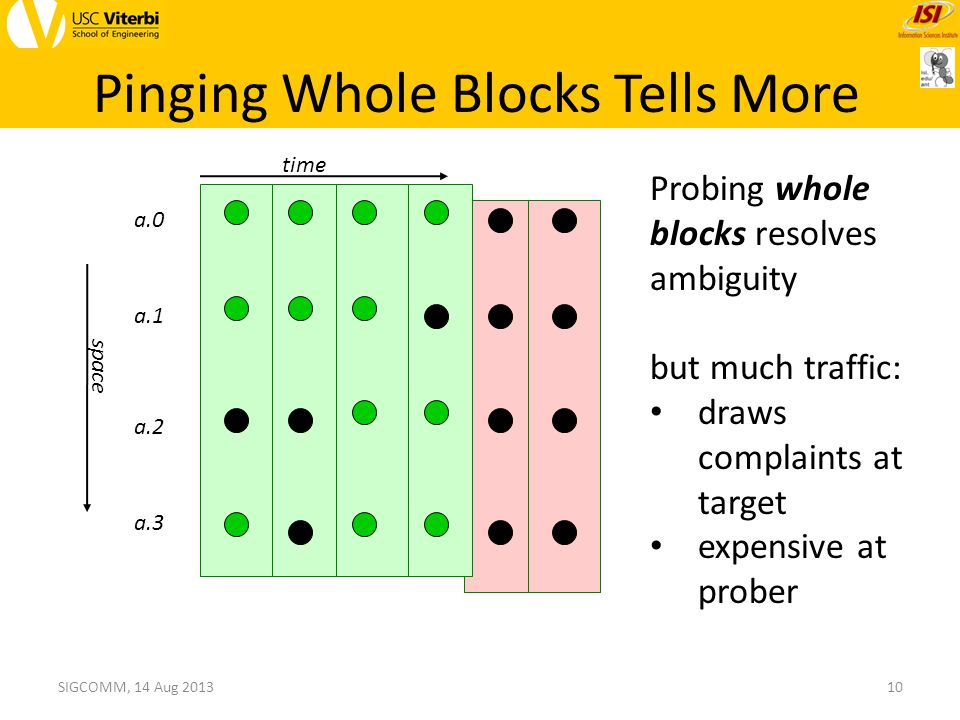 Pinging Whole Blocks Tells More a.1 a.0 a.3 a.2 time space 10SIGCOMM, 14 Aug 2013 Probing whole blocks resolves ambiguity but much traffic: draws complaints at target expensive at prober