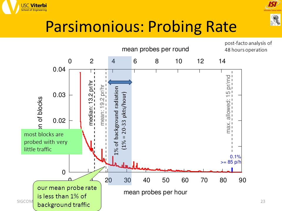 Parsimonious: Probing Rate 23SIGCOMM, 14 Aug 2013 1% of background radiation (1% = 20-33 pkts/hour) our mean probe rate is less than 1% of background traffic post-facto analysis of 48 hours operation most blocks are probed with very little traffic