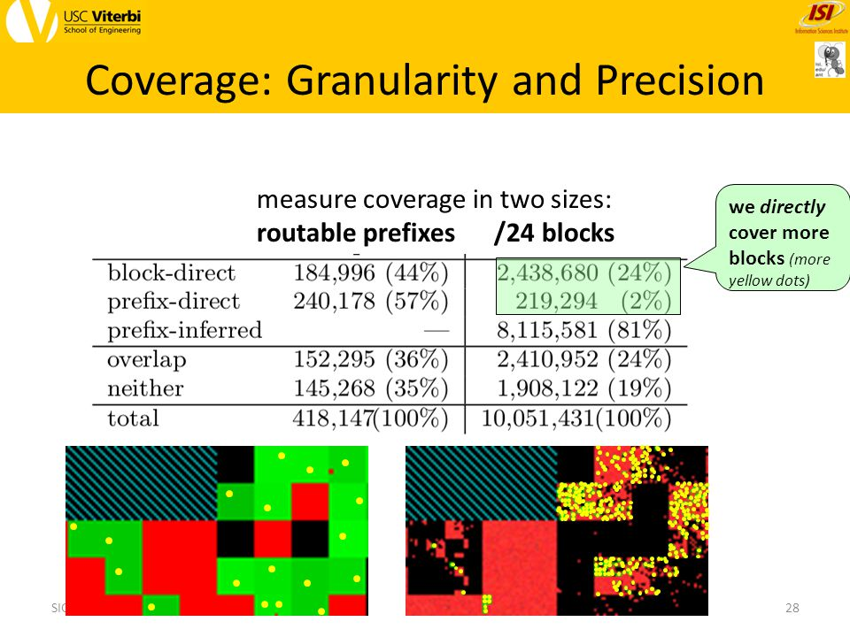 measure coverage in two sizes: routable prefixes /24 blocks Coverage: Granularity and Precision 28SIGCOMM, 14 Aug 2013 we directly cover more blocks (more yellow dots)