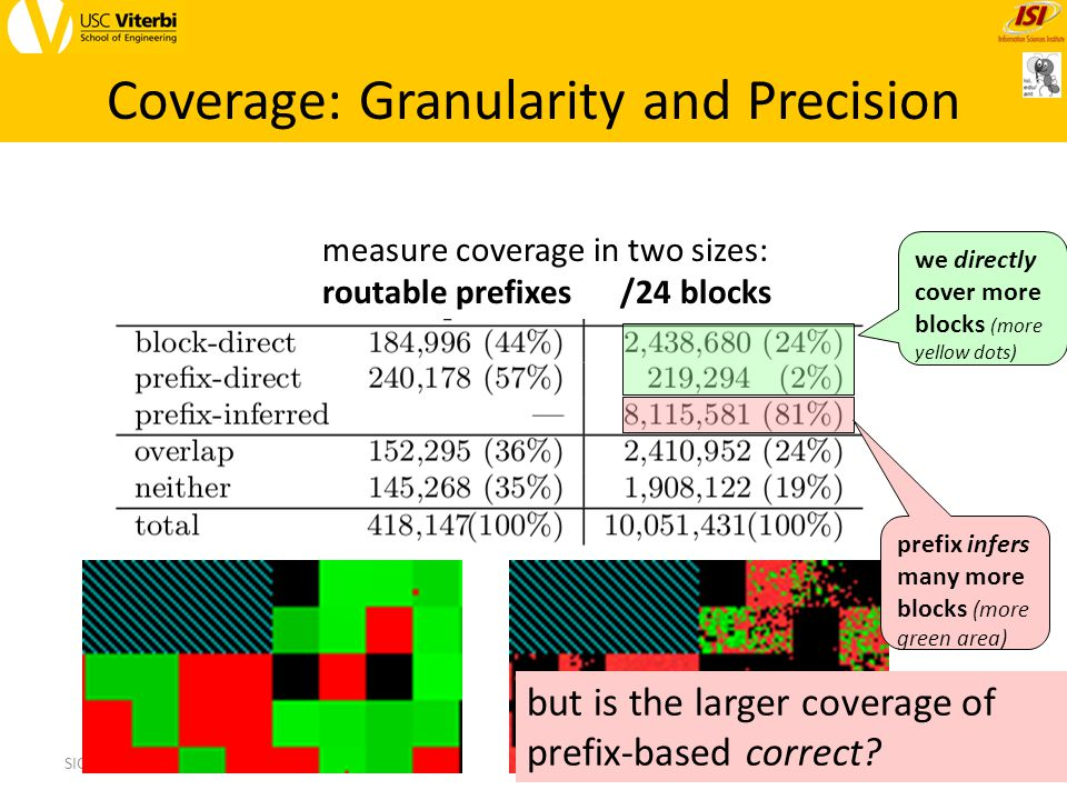 measure coverage in two sizes: routable prefixes /24 blocks Coverage: Granularity and Precision 29SIGCOMM, 14 Aug 2013 we directly cover more blocks (more yellow dots) prefix infers many more blocks (more green area) but is the larger coverage of prefix-based correct