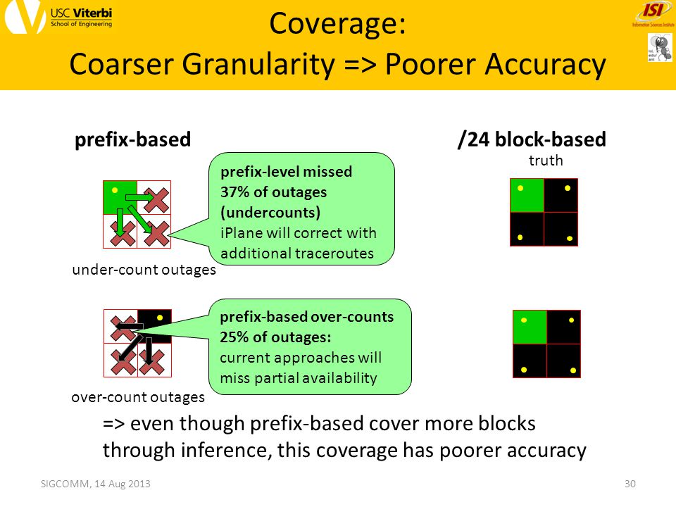 Coverage: Coarser Granularity => Poorer Accuracy 30 truth under-count outages SIGCOMM, 14 Aug 2013 prefix-level missed 37% of outages (undercounts) iPlane will correct with additional traceroutes prefix-based over-counts 25% of outages: current approaches will miss partial availability over-count outages => even though prefix-based cover more blocks through inference, this coverage has poorer accuracy prefix-based/24 block-based
