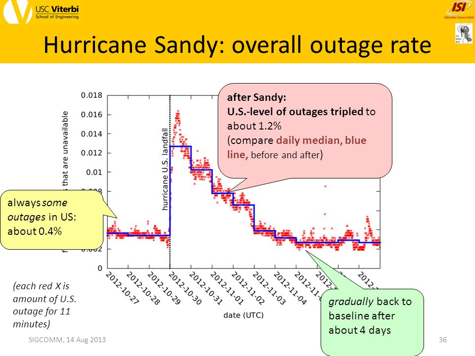 Hurricane Sandy: overall outage rate SIGCOMM, 14 Aug 2013 (each red X is amount of U.S.