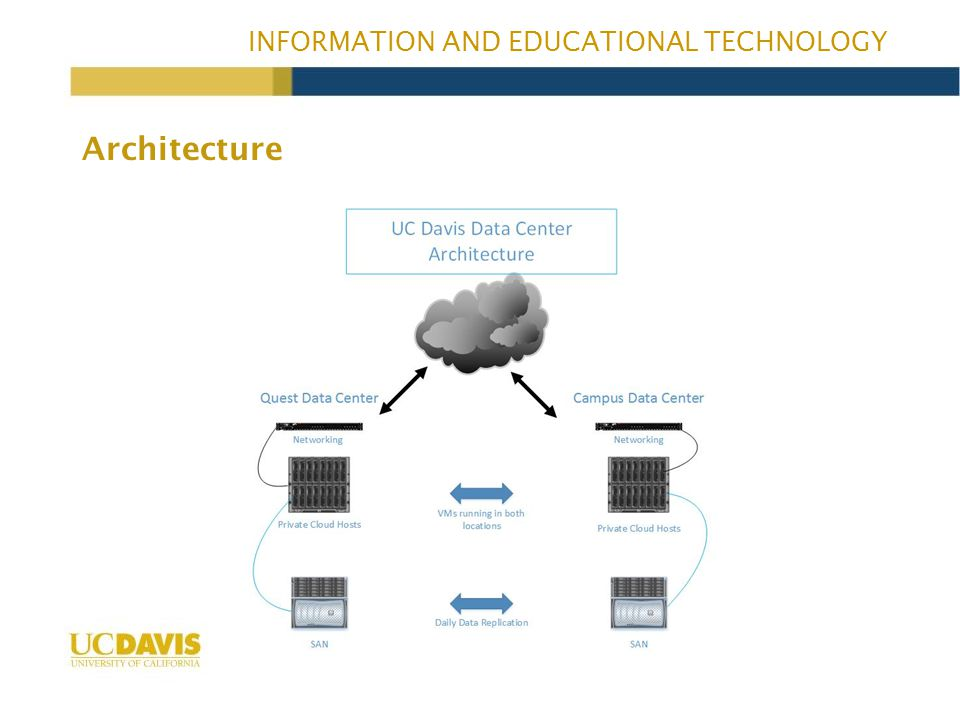 INFORMATION AND EDUCATIONAL TECHNOLOGY Architecture