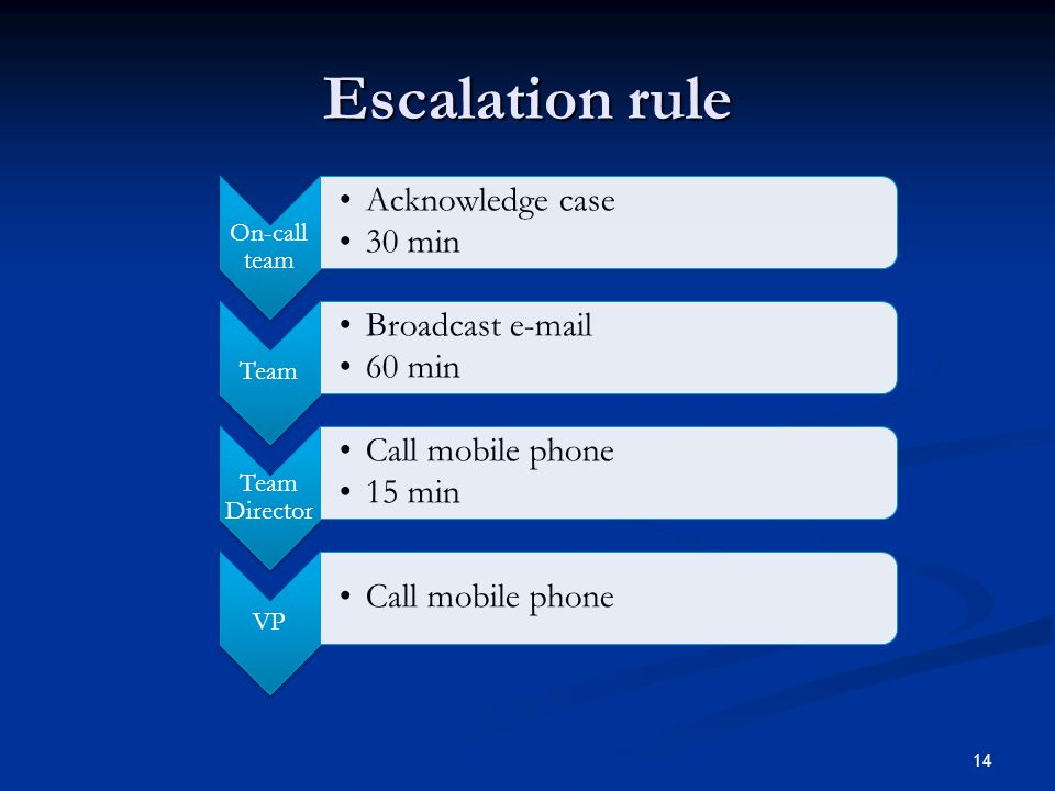 Escalation rule 14 On-call team Acknowledge case 30 min Team Broadcast e-mail 60 min Team Director Call mobile phone 15 min VP Call mobile phone