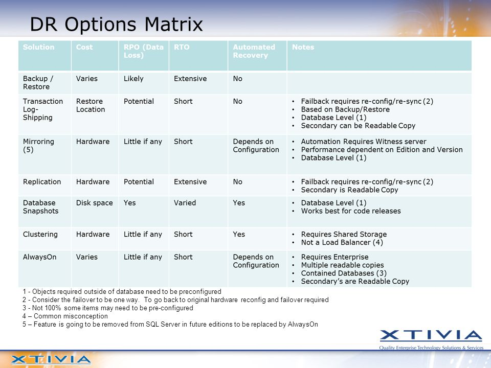 DR Options Matrix 1 - Objects required outside of database need to be preconfigured 2 - Consider the failover to be one way.