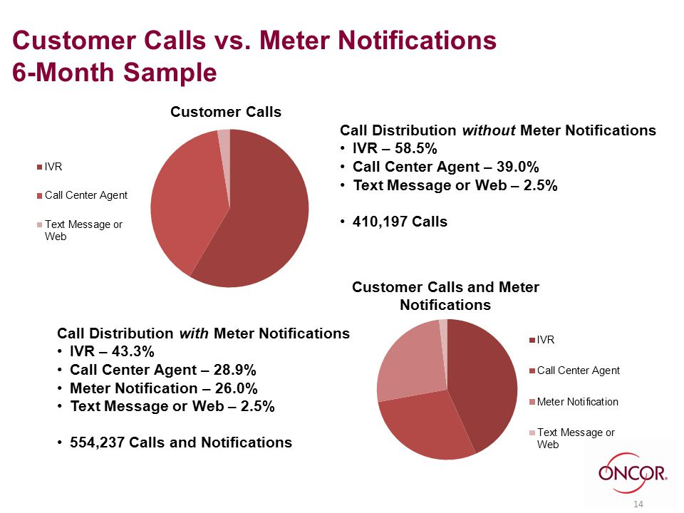 85 % were confirmed outages 85% were confirmed outages 14 Call Distribution without Meter Notifications IVR – 58.5% Call Center Agent – 39.0% Text Mes
