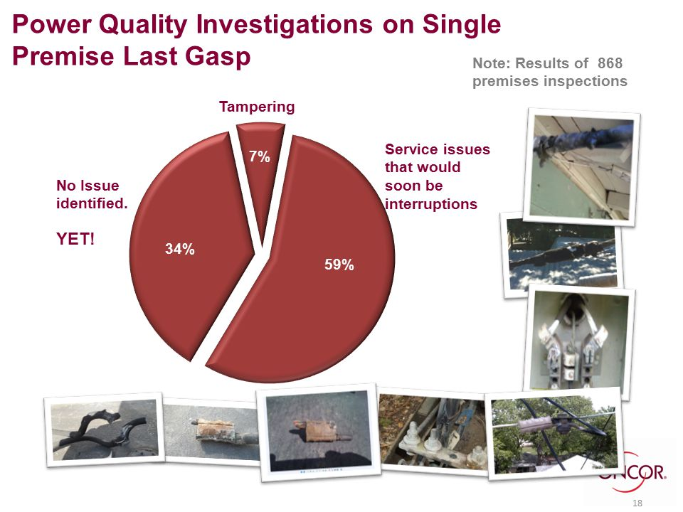 Note: Results of 868 premises inspections Service issues that would soon be interruptions No Issue identified. YET! Tampering Power Quality Investigat