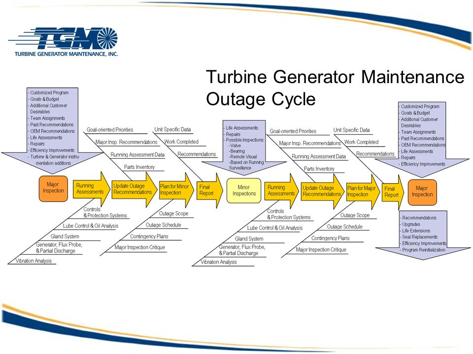 Turbine Generator Maintenance Outage Cycle