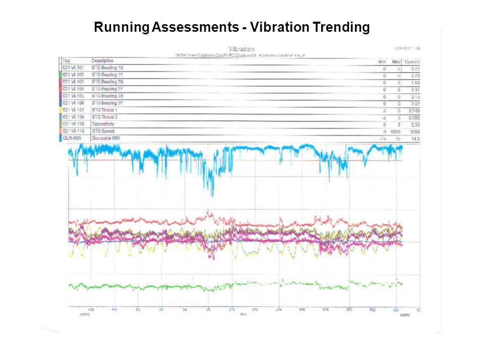Running Assessments - Vibration Trending