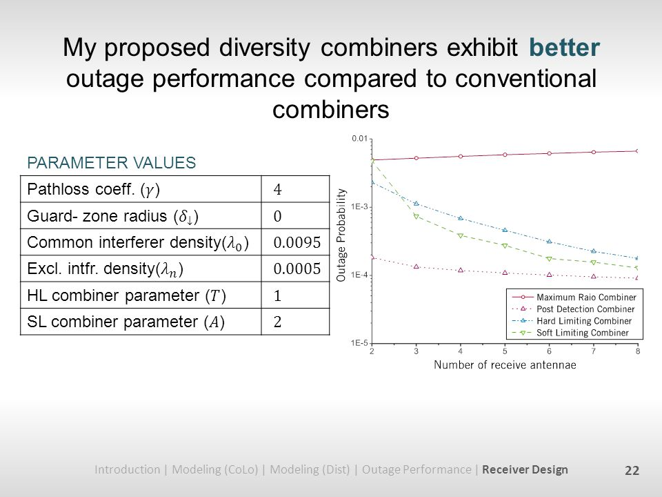 My proposed diversity combiners exhibit better outage performance compared to conventional combiners Introduction | Modeling (CoLo) | Modeling (Dist) | Outage Performance | Receiver Design 22 PARAMETER VALUES