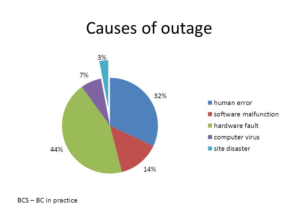 Causes of outage BCS – BC in practice