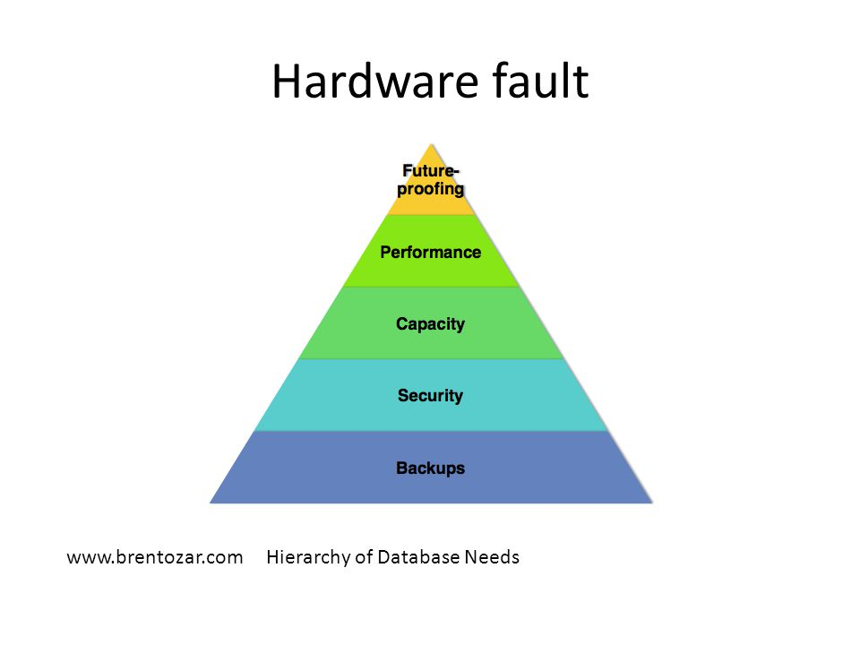 Hardware fault www.brentozar.com Hierarchy of Database Needs