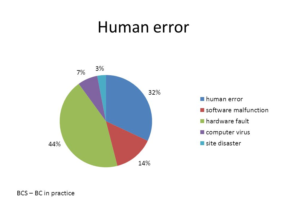 Human error BCS – BC in practice