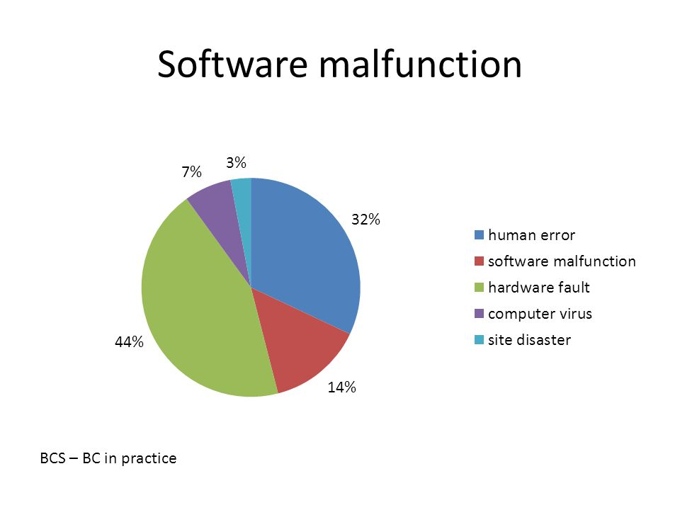 Software malfunction BCS – BC in practice