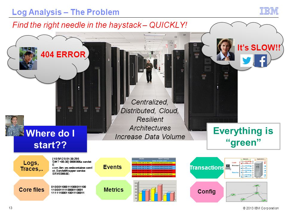 © 2013 IBM Corporation 13 Centralized, Distributed, Cloud, Resilient Architectures Increase Data Volume Log Analysis – The Problem Where do I start .