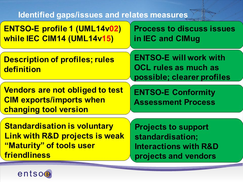 Identified gaps/issues and relates measures ENTSO-E profile 1 (UML14v02) while IEC CIM14 (UML14v15) Process to discuss issues in IEC and CIMug Description of profiles; rules definition ENTSO-E will work with OCL rules as much as possible; clearer profiles Vendors are not obliged to test CIM exports/imports when changing tool version ENTSO-E Conformity Assessment Process Standardisation is voluntary Link with R&D projects is weak Maturity of tools user friendliness Projects to support standardisation; Interactions with R&D projects and vendors