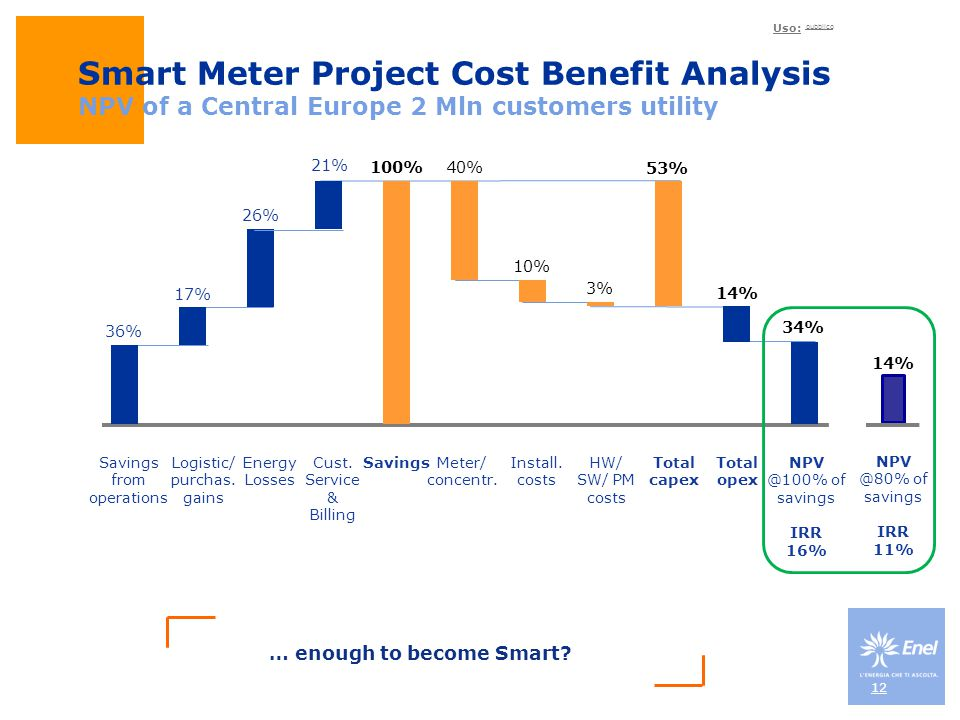 Uso: pubblico Smart Meter Project Cost Benefit Analysis NPV of a Central Europe 2 Mln customers utility 12 Savings from operations Logistic/ purchas.